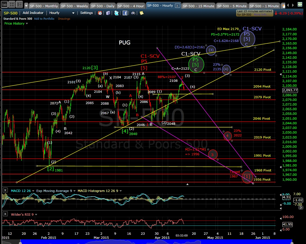 PUG SP-500 60-min chart EOD 4-13-15