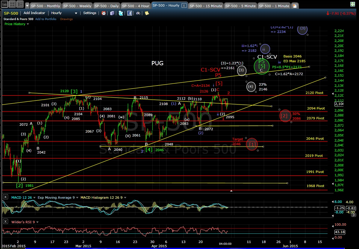 PUG SP-500 60-min chart EOD 4-29-15