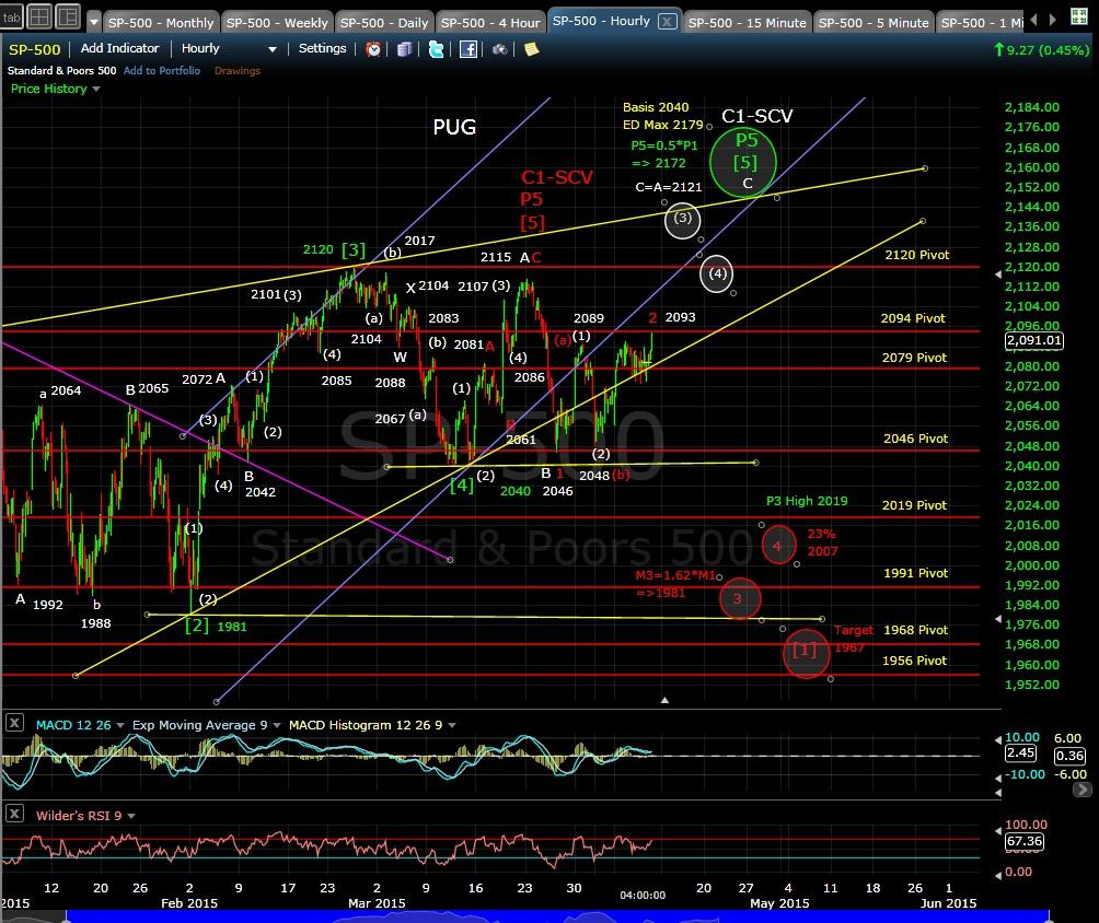 PUG SP-500 60-min chart EOD 4-9-15