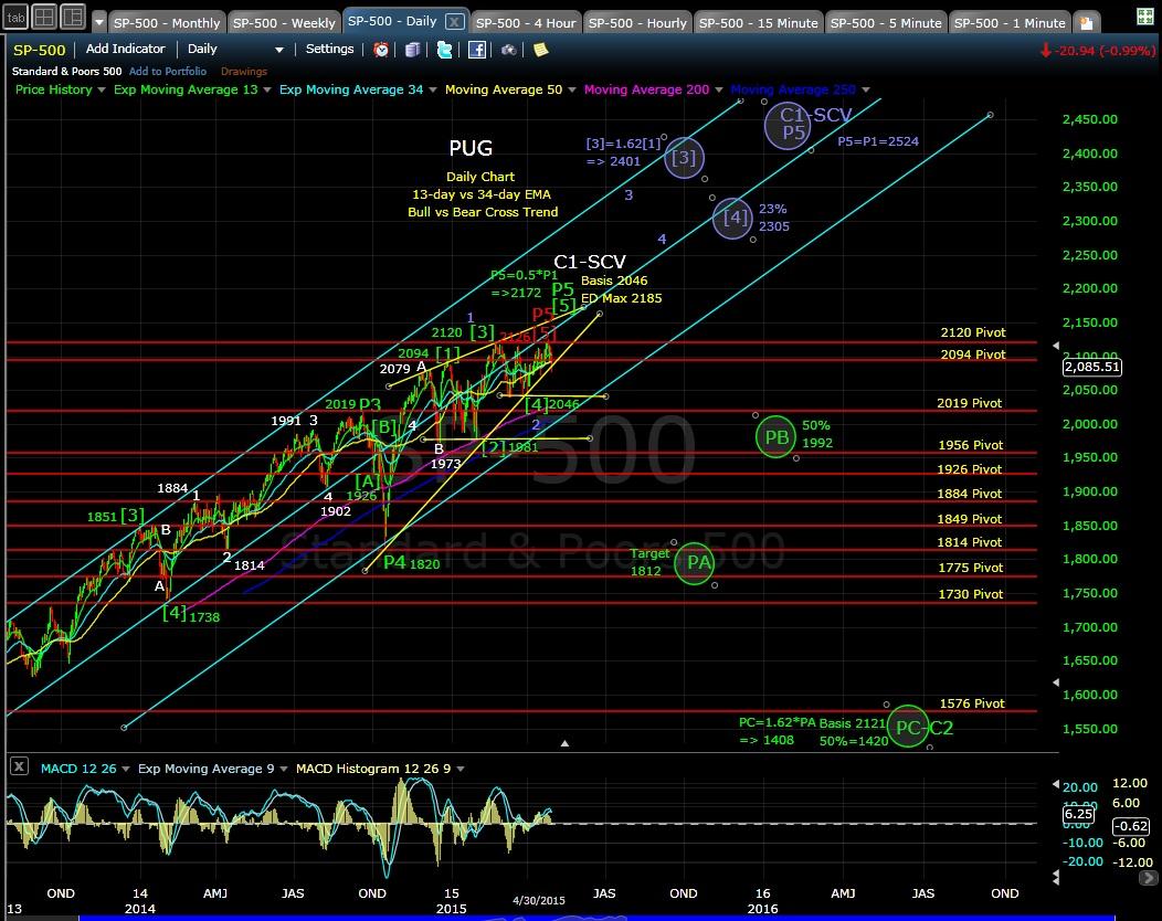 PUG SP-500 daily chart EOD 4-30-15