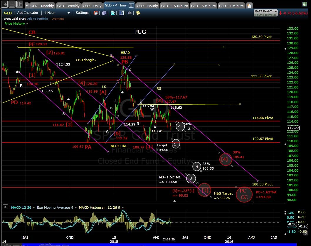 PUG GLD 4-hr chart EOD 5-1-15