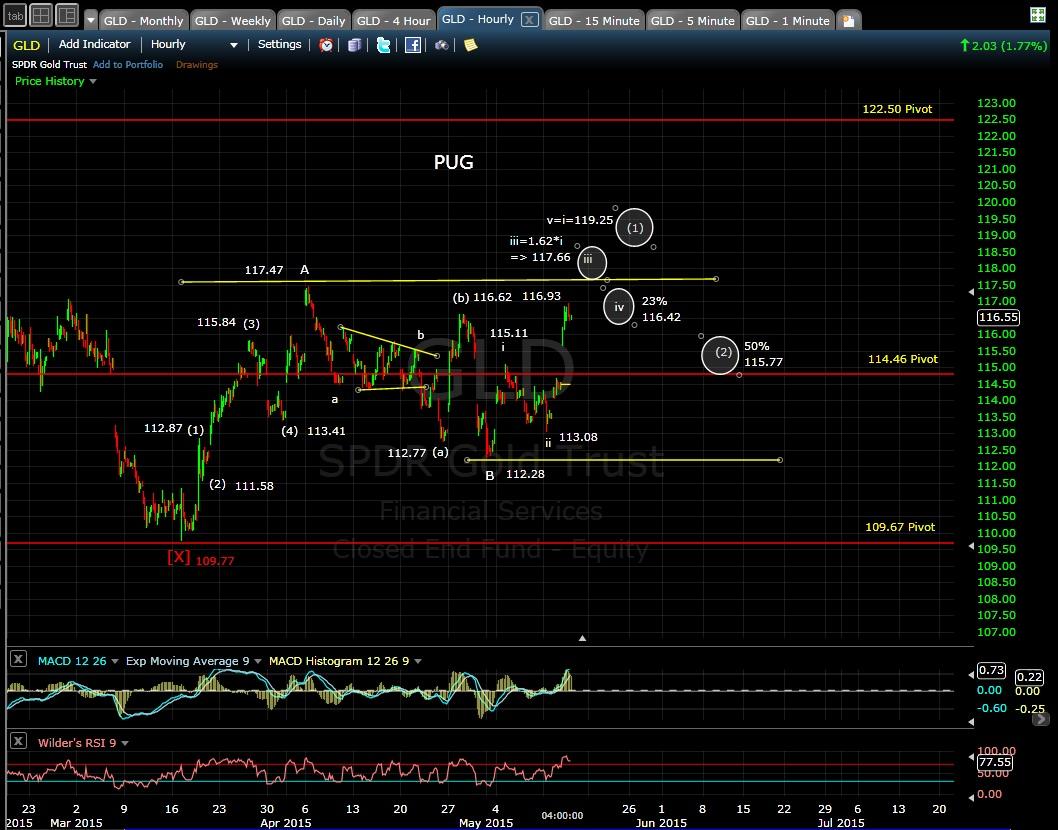PUG GLD 60-min chart 5-13-15