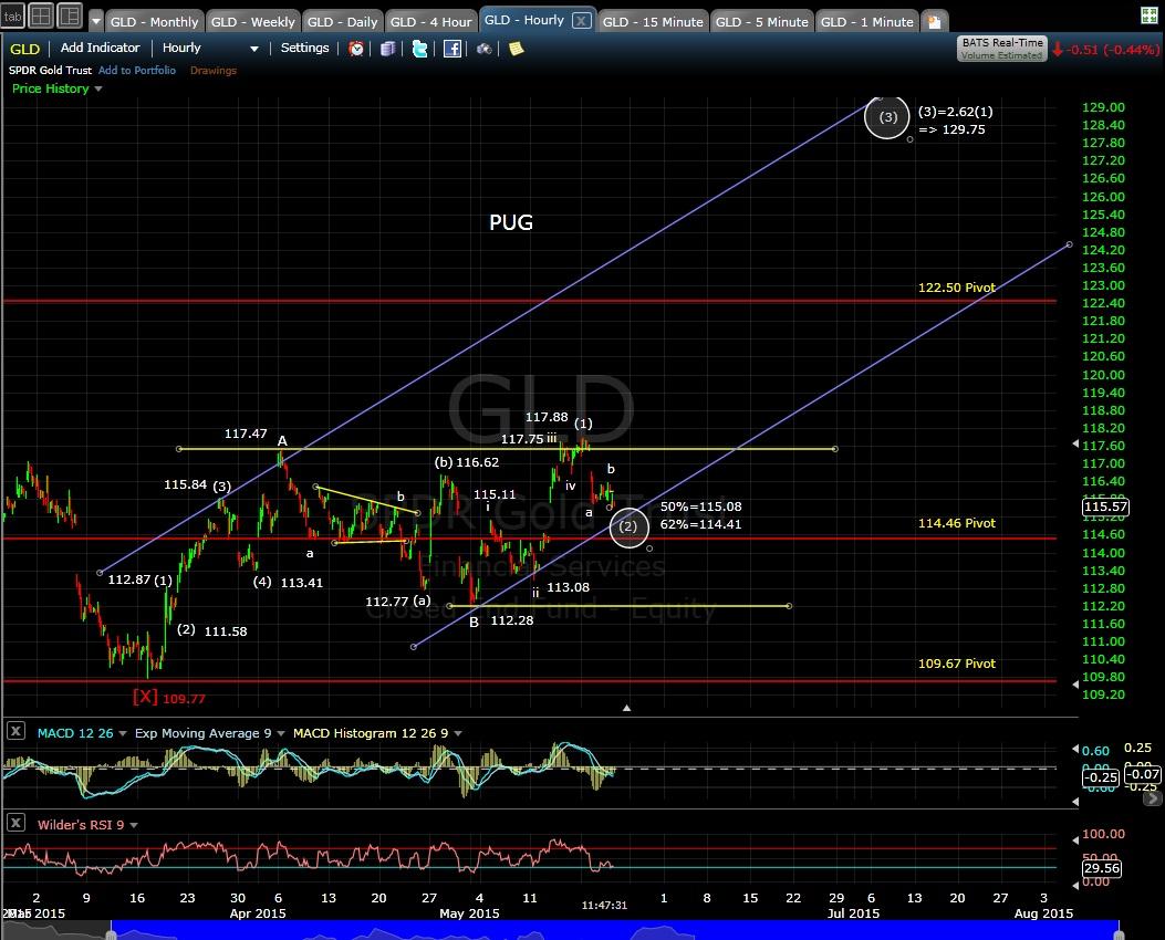 PUG GLD 60-min chart 5-21-15