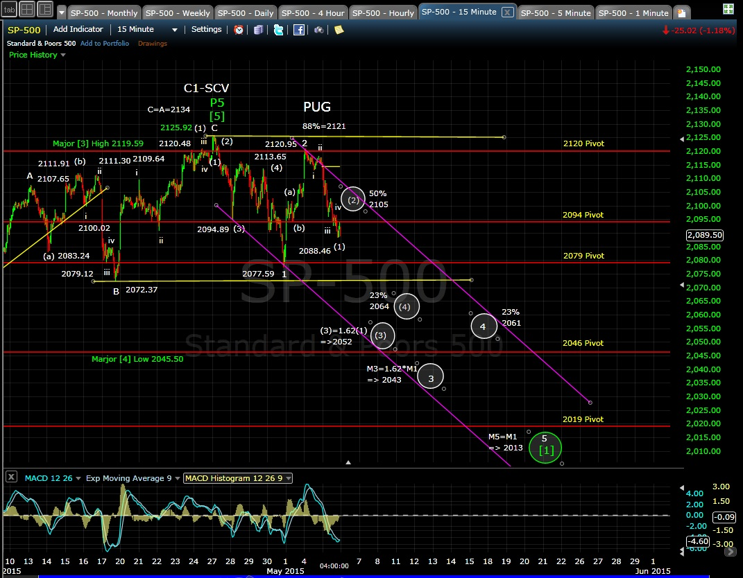 PUG SP-500 15-min chart EOD 5-5-15