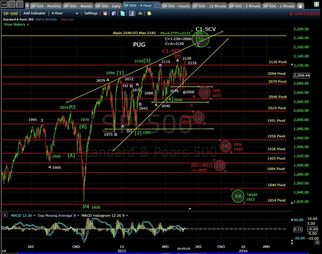 PUG SP-500 4-hr chart 5-13-15