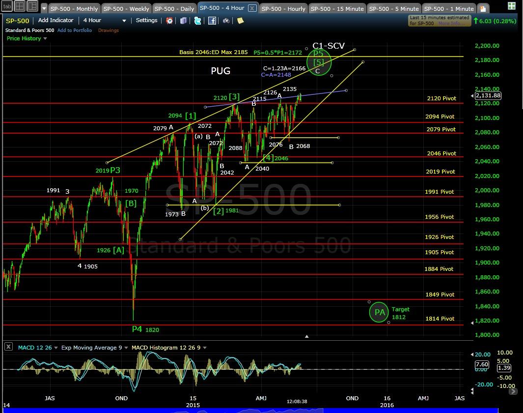 PUG SP-500 4-hr chart 5-21-15