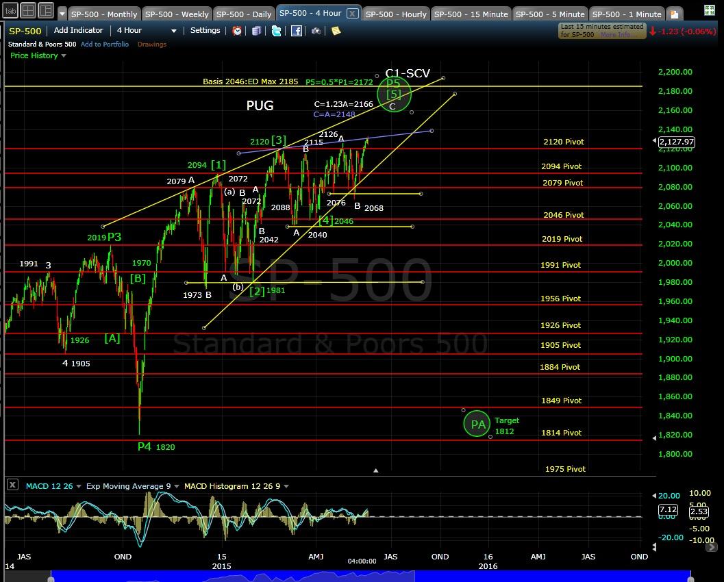 PUG SP-500 4-hr chart EOD 5-19-15