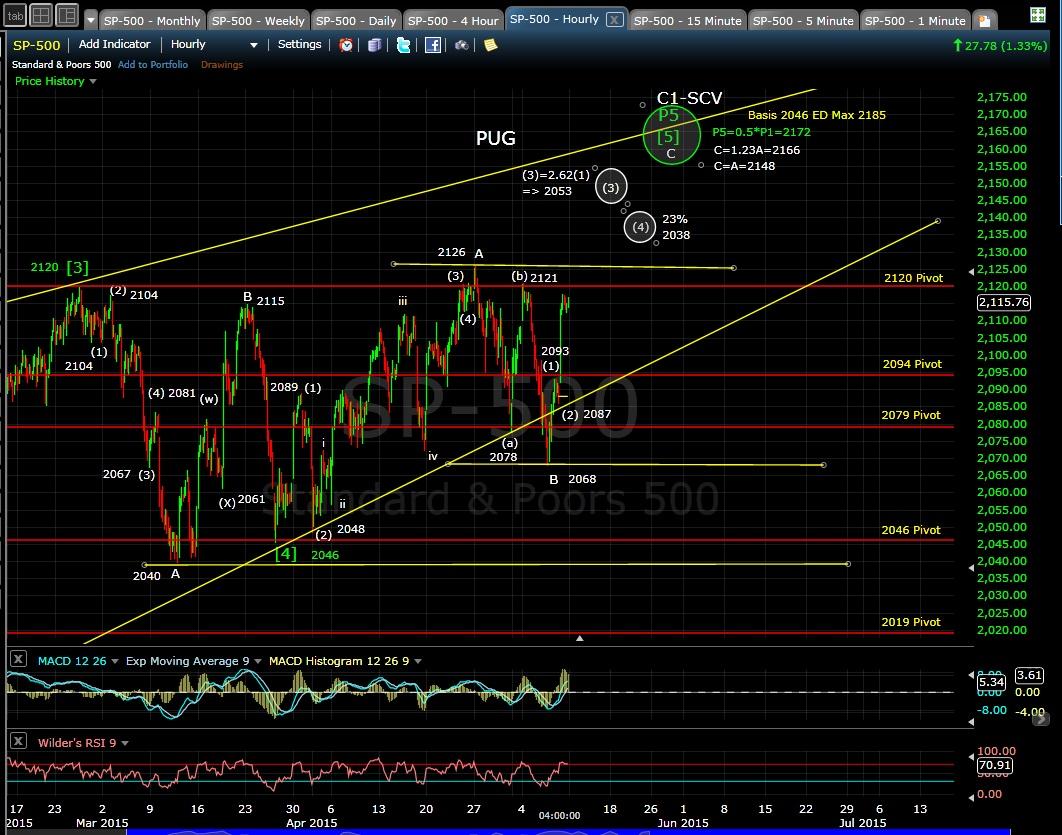 PUG SP-500 60-min chart EOD 5-8-15