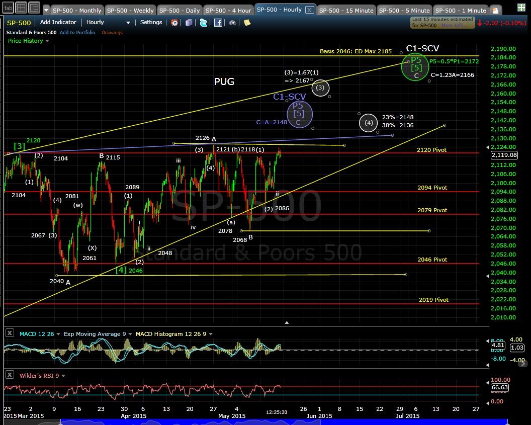 PUG SP-500 60-min chart MD 5-15-15