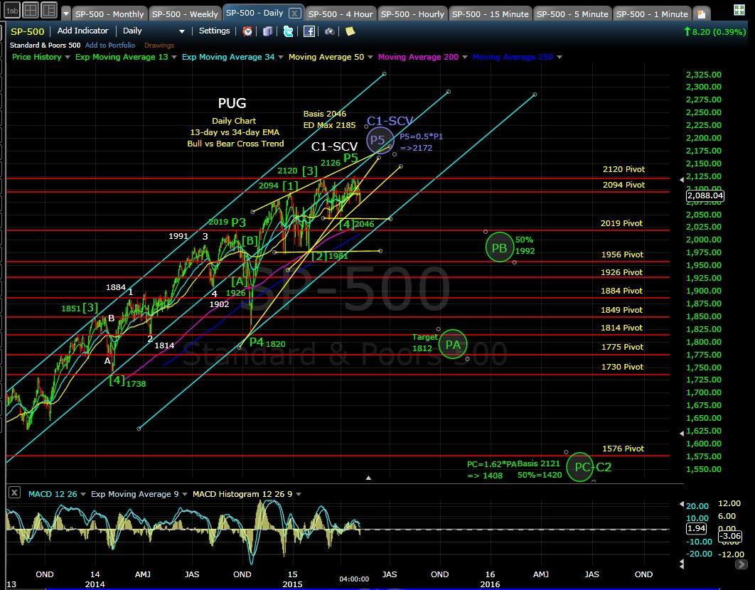 PUG SP-500 daily chart EOD 5-7-15