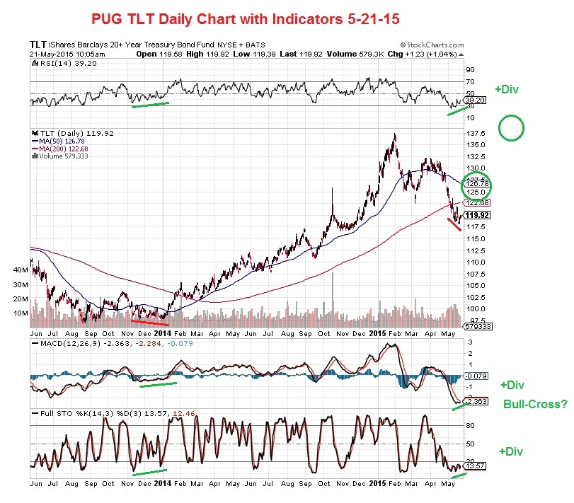 PUG TLT Daily Chart with Indicators 5-21-15