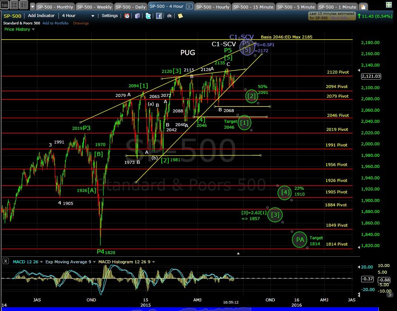 PUG SP-500 4-hr chart MD 6-3-15
