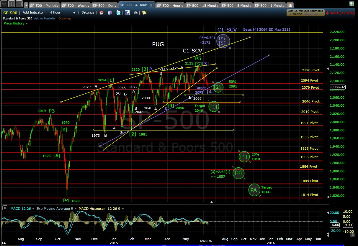 PUG SP-500 4-hr chart MD 6-8-15
