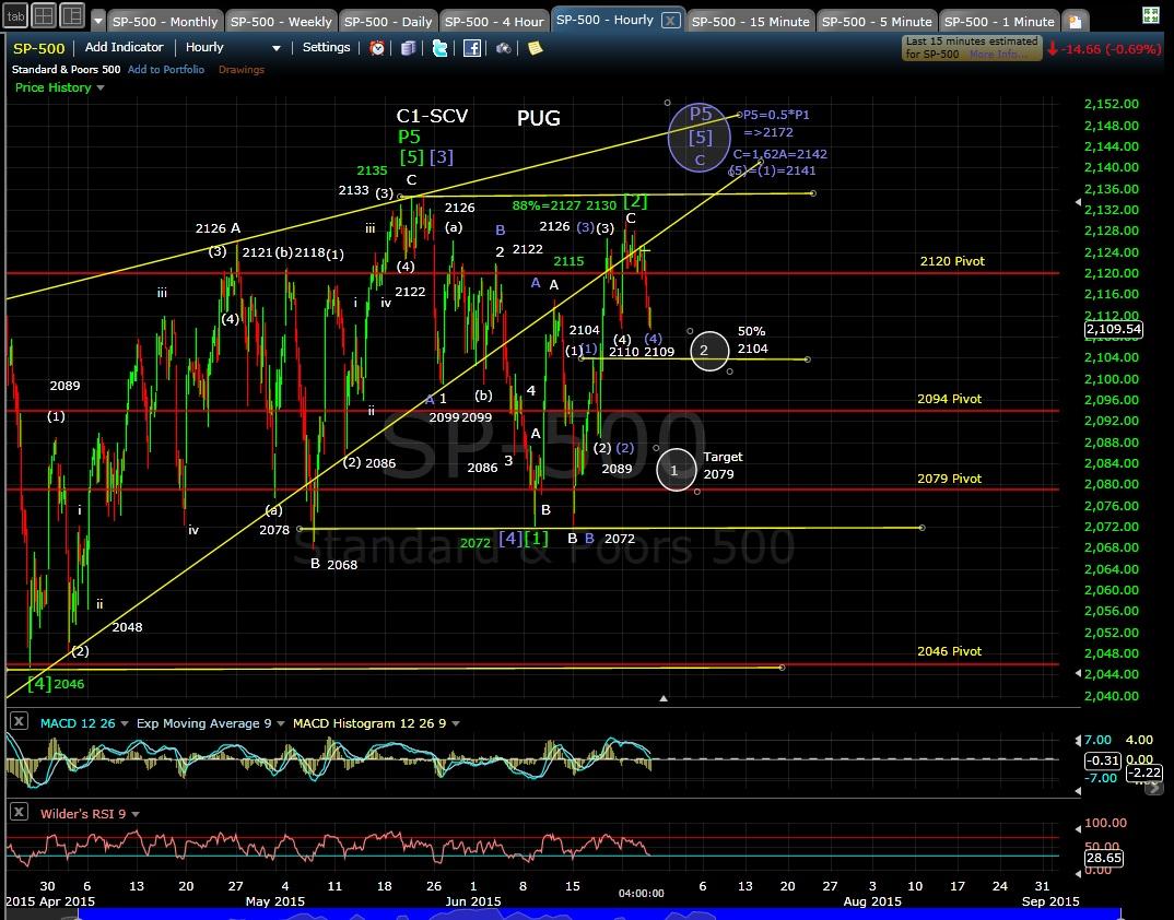 PUG SP-500 60-min chart EOD 6-24-15