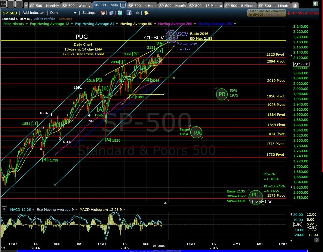 PUG SP-500 daily chart EOD 6-4-15