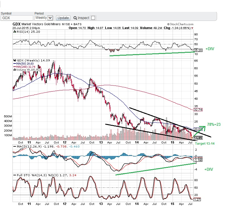 PUG GDX weekly chart with Indicatos MD 7-20-15