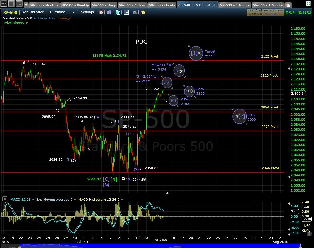PUG SP-500 15-min chart EOD 7-14-15