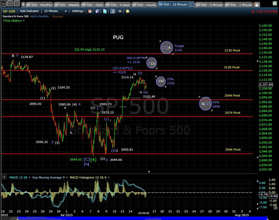 PUG SP-500 15-min chart EOD 7-15-15