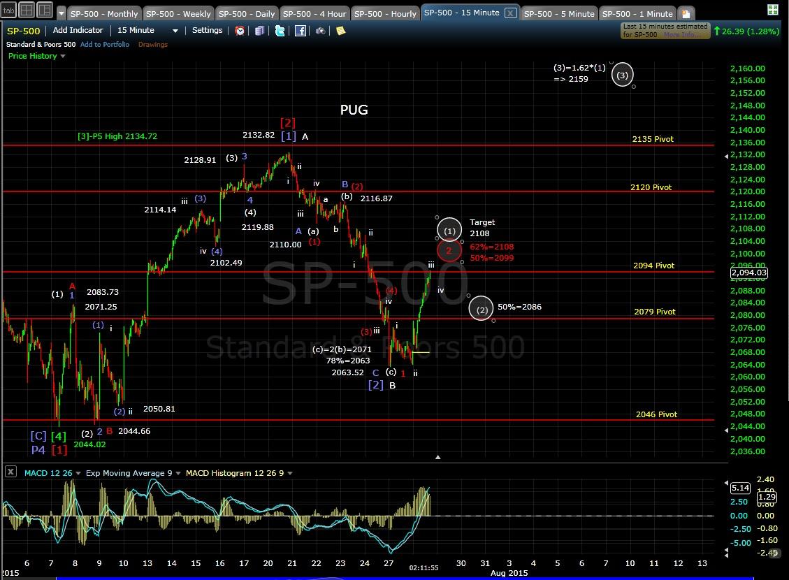 PUG SP-500 15-min chart MD 7-28-15