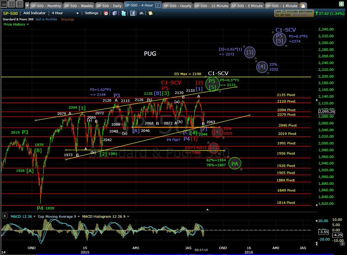 PUG SP-500 4-hr chart MD 7-28-15