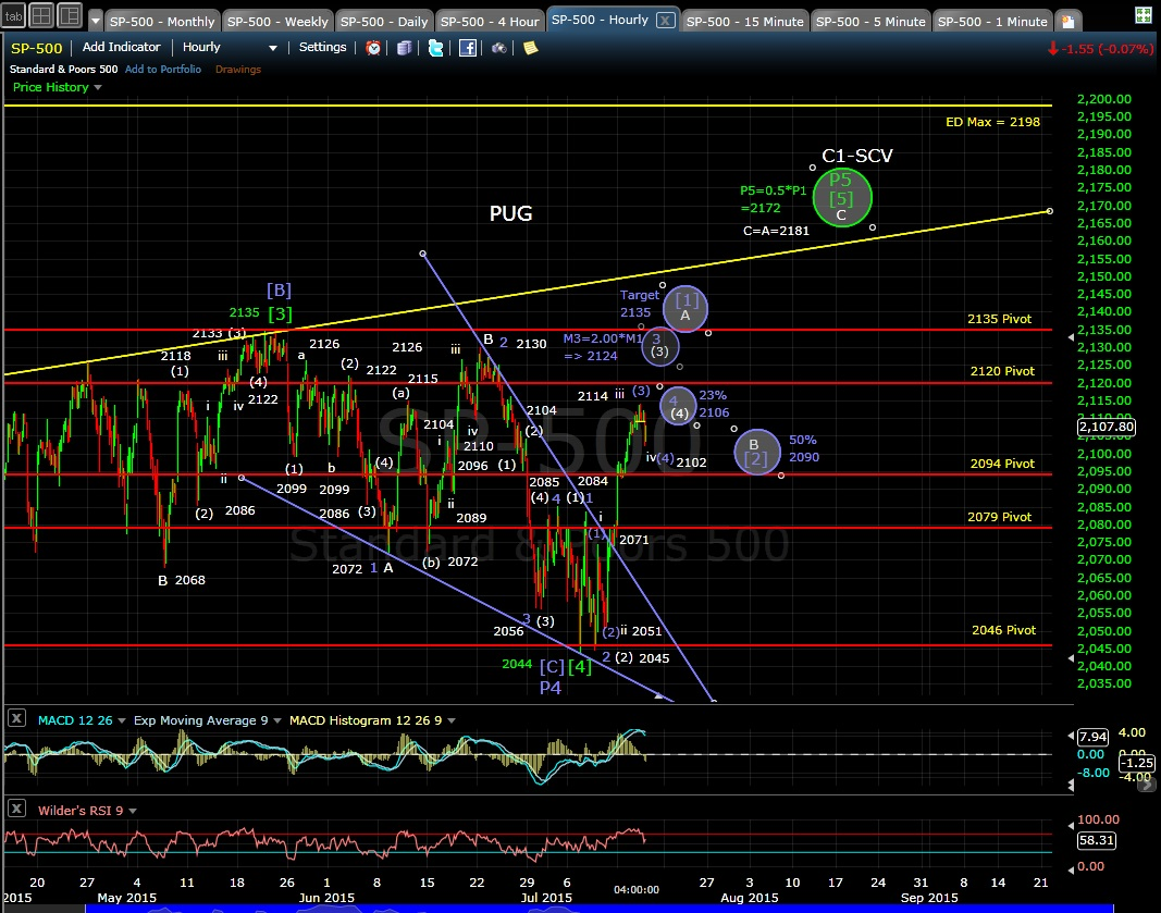 PUG SP-500 60-min chart EOD 7-15-15