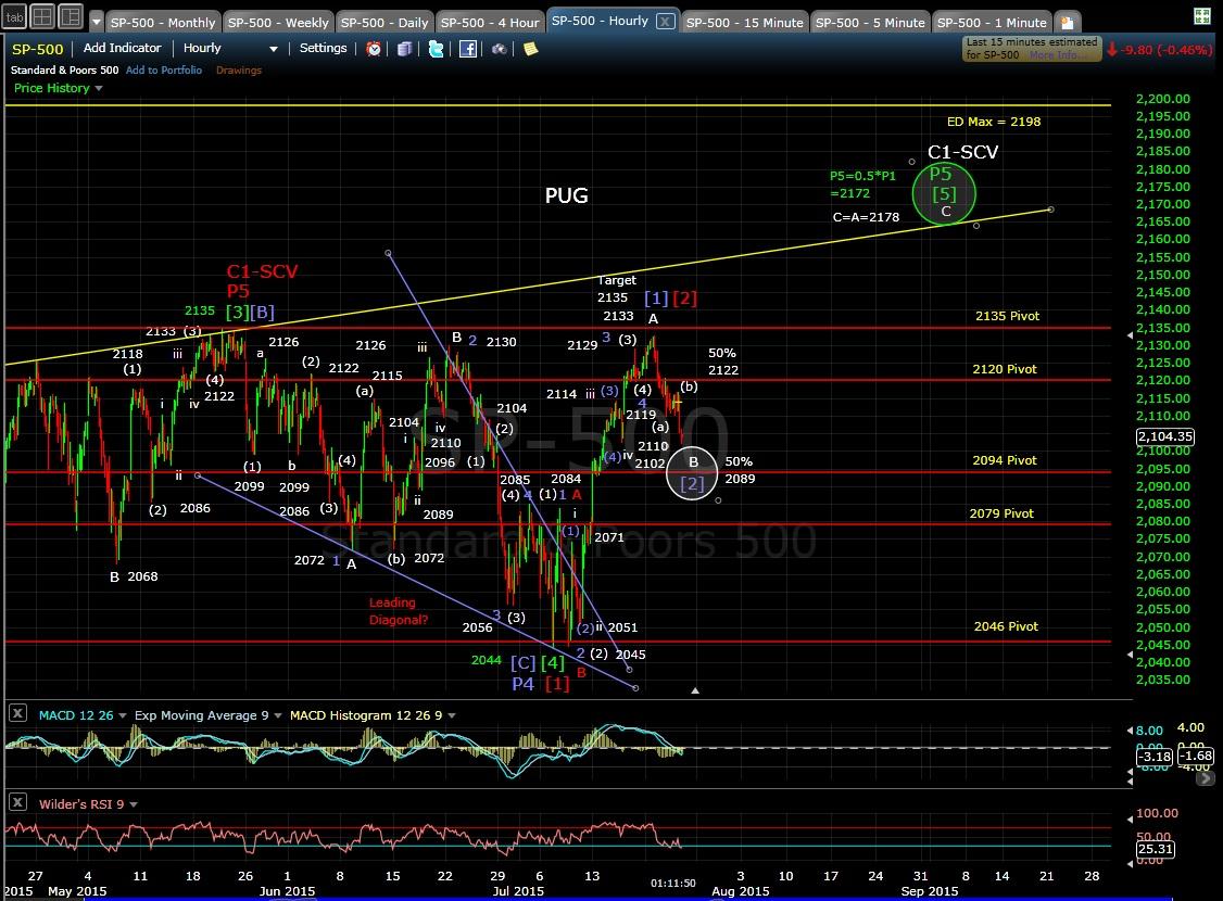 PUG SP-500 60-min chart MD 7-23-15