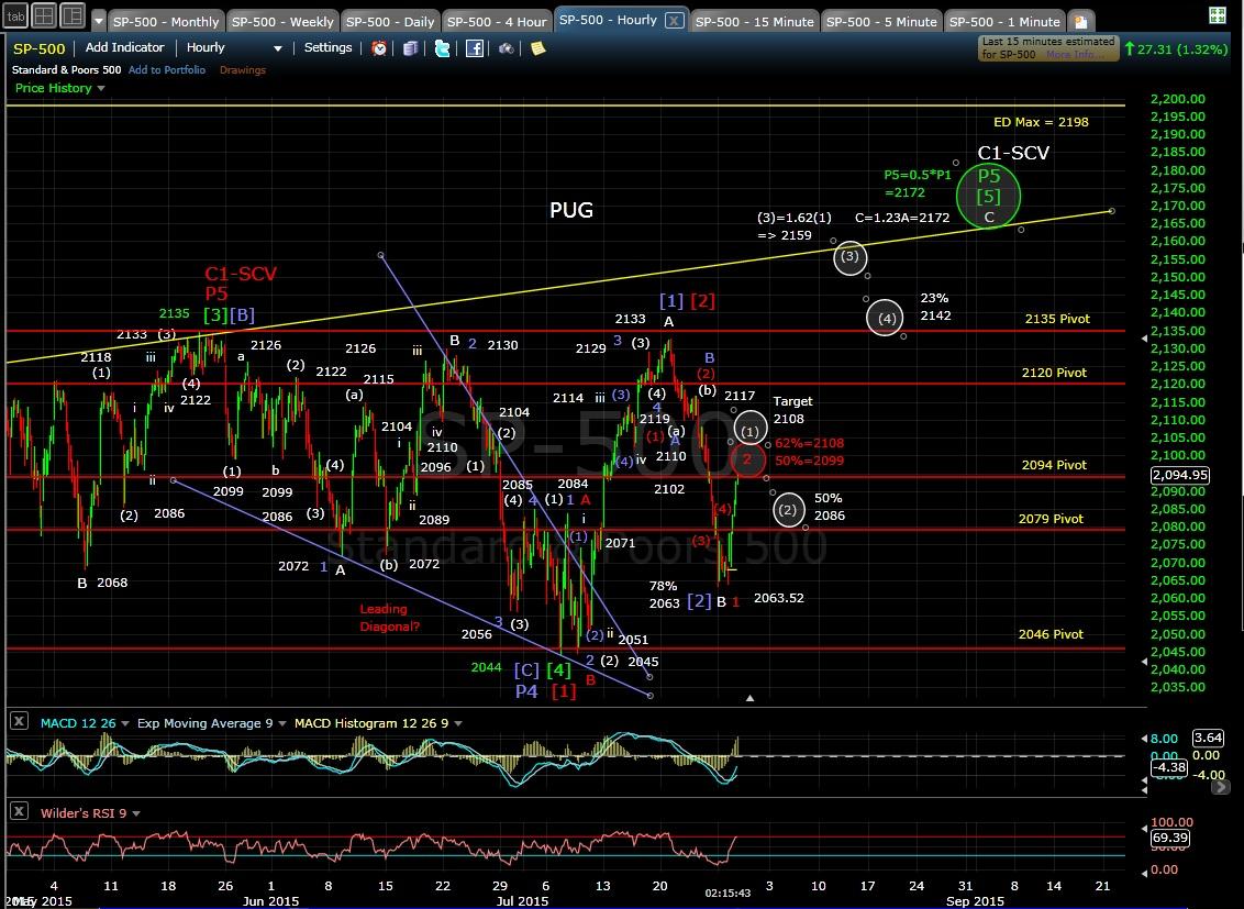 PUG SP-500 60-min chart MD 7-28-15