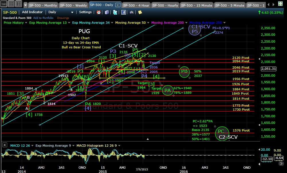PUG SP-500 daily chart EOD 7-9-15