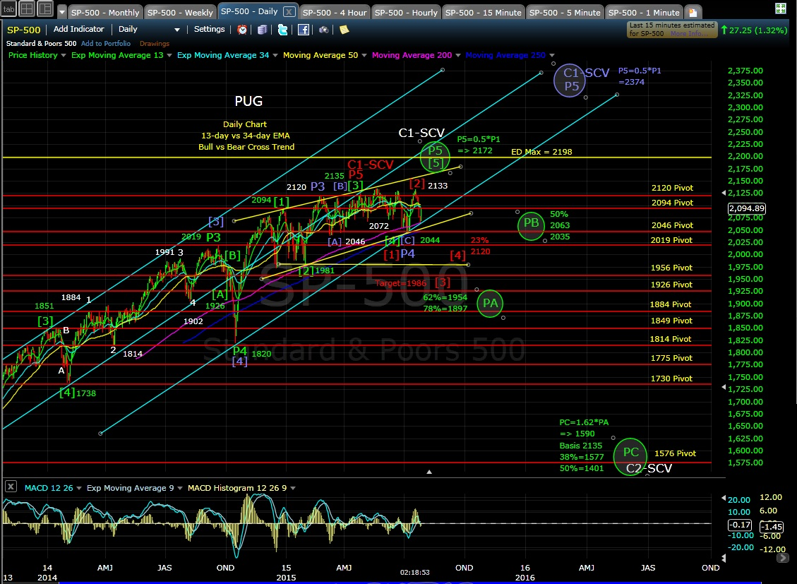 PUG SP-500 daily chart MD 7-28-15