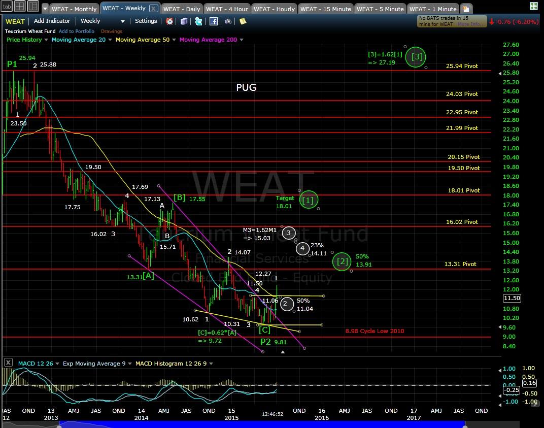 PUG WEAT weekly chart 7-1-15