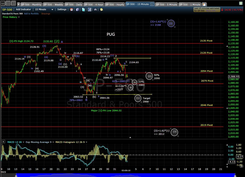 PUG 15-min chart EOD 8-3-15