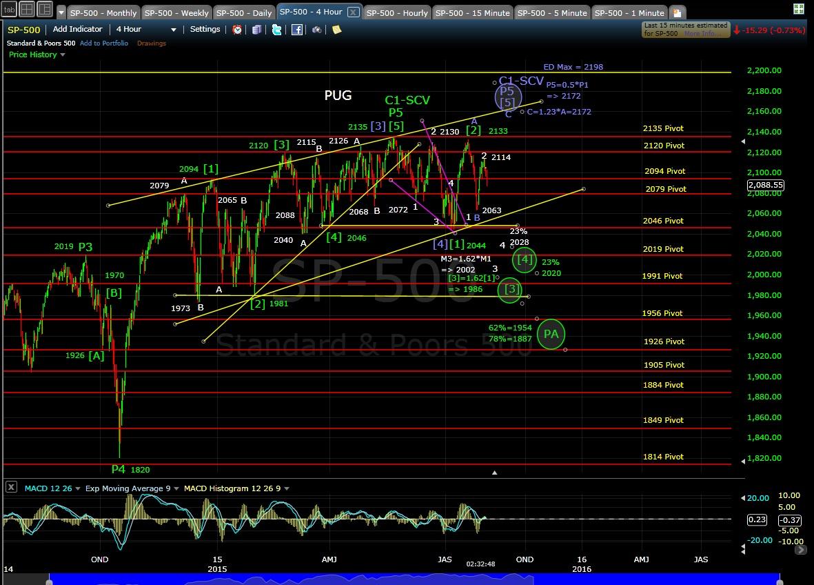 PUG 4-hr chart EOD 8-3-15