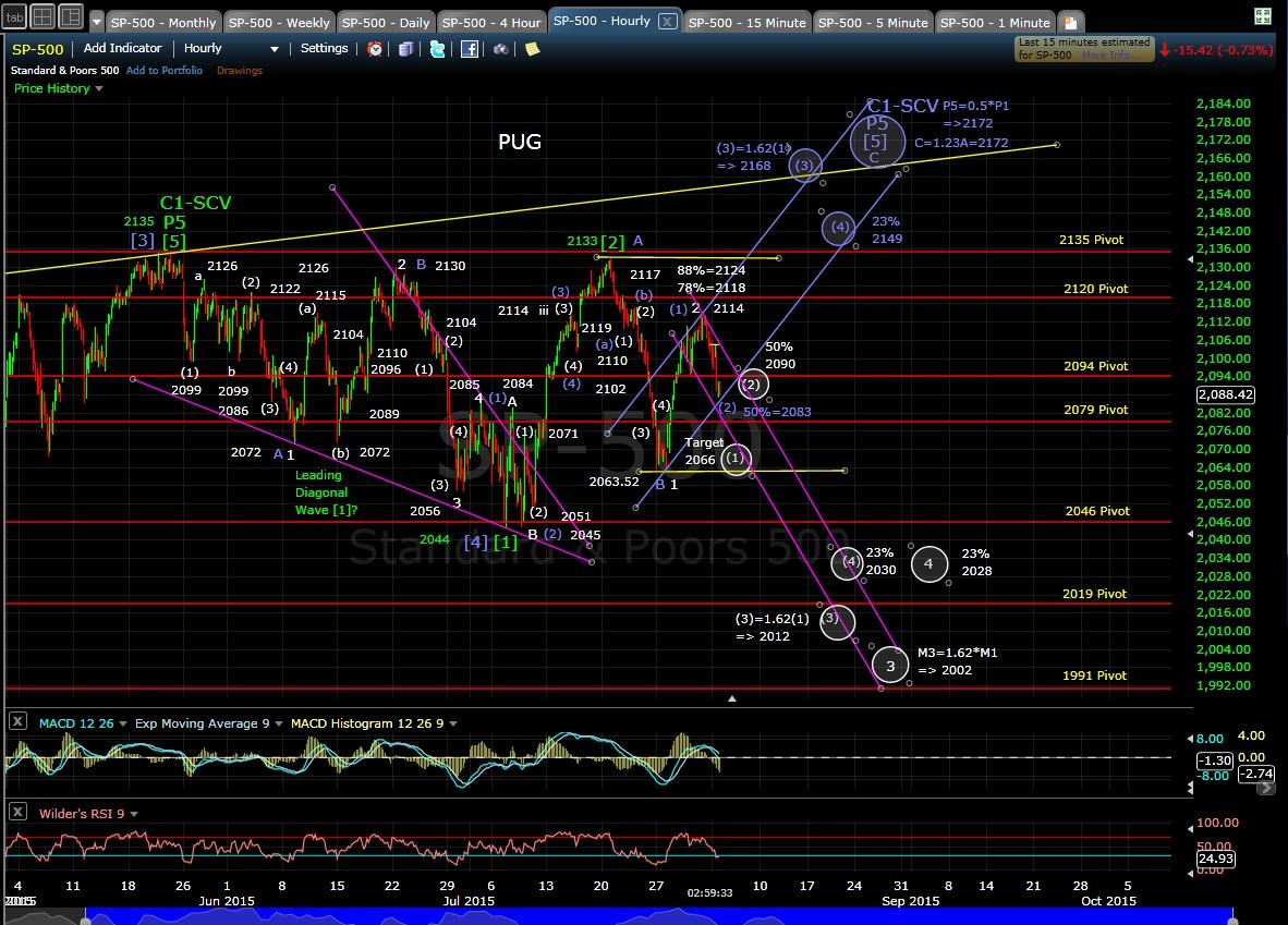 PUG 60-min chart EOD 8-3-15