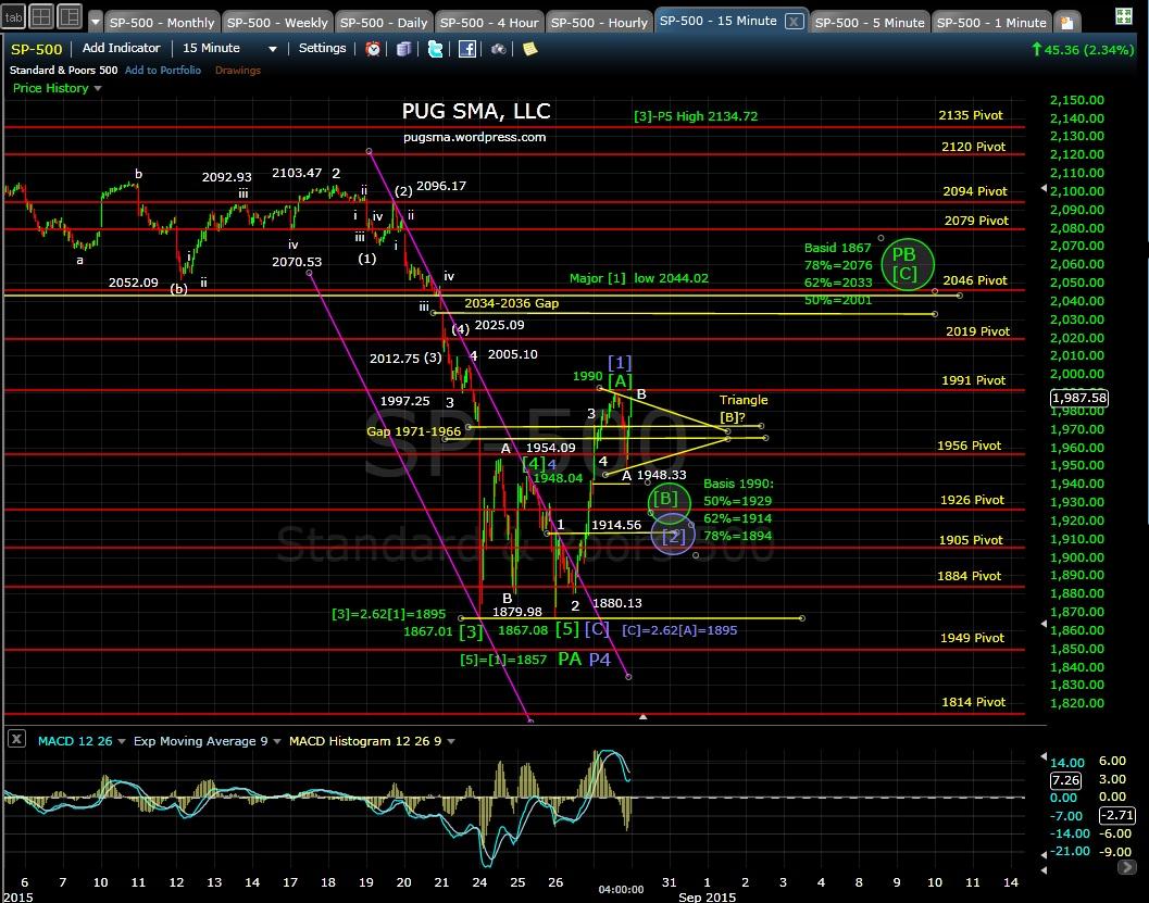 PUG SP-500 15-min chart EOD 8-27-15