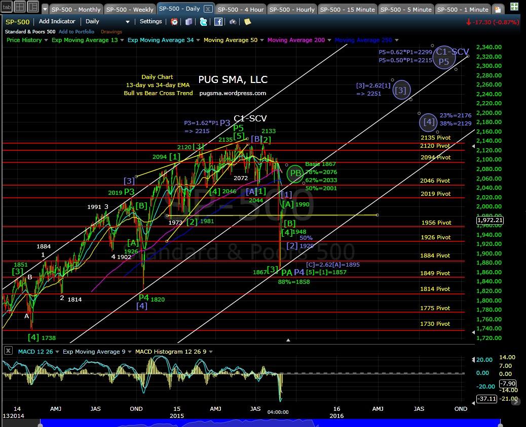 PUG SP-500 daily chart EOD 8-31-15
