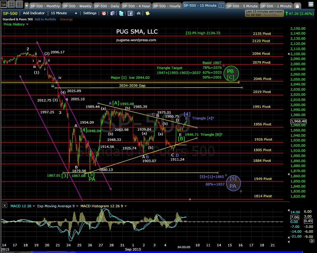 PUG SP-500 15-min chart EOD 9-8-15
