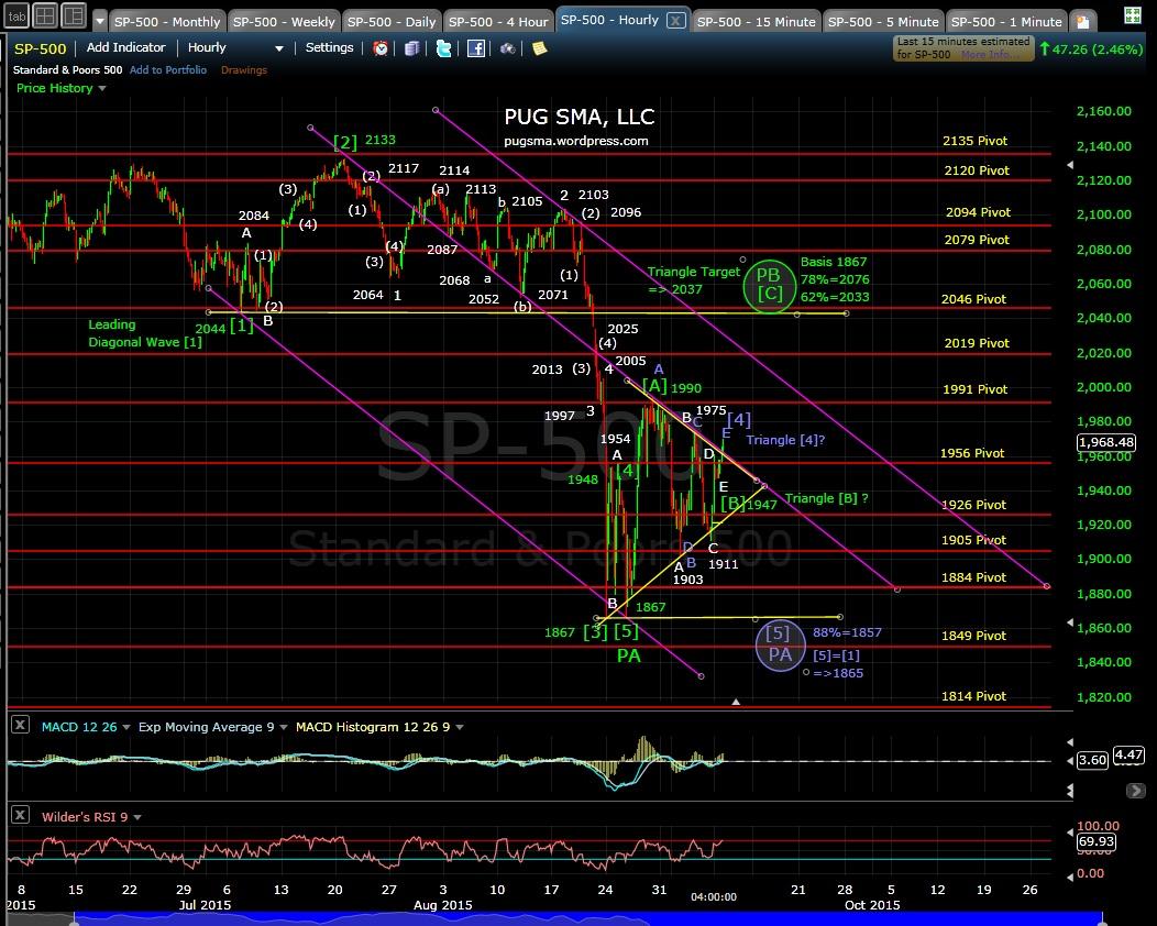 PUG SP-500 60-min chart EOD 9-8-15