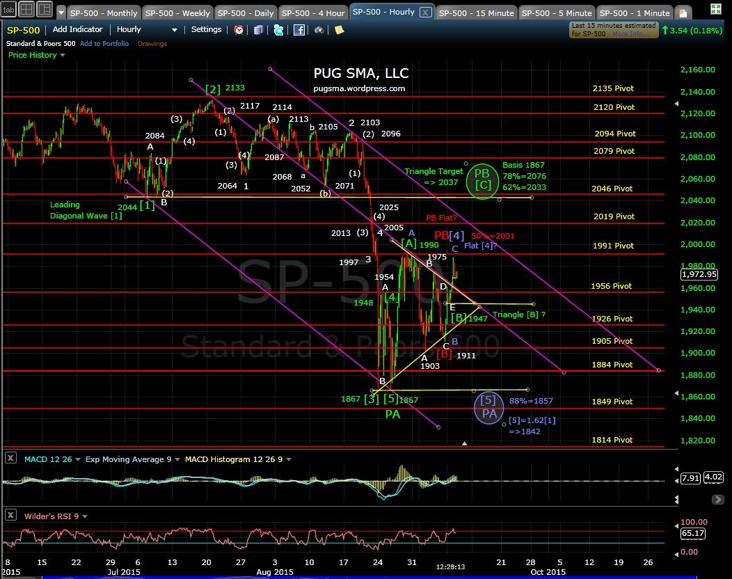 PUG SP-500 60-min chart MD 9-9-15