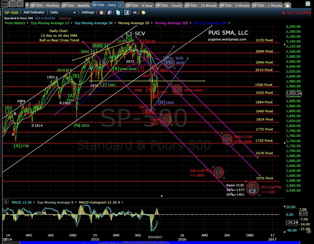 PUG SP-500 daily chart 9-24-15jpg