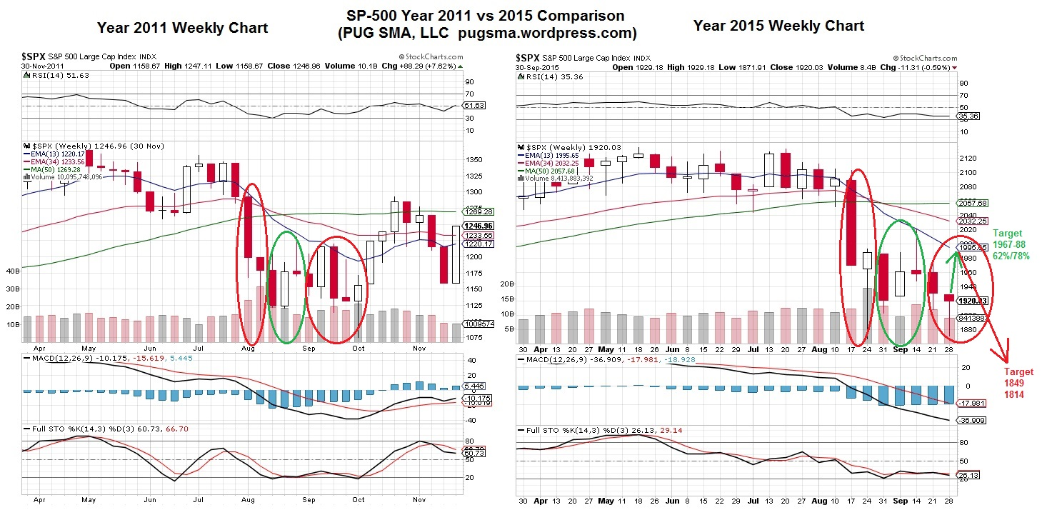 PUG SP-500 Weekly Chart Year 2011 to 2015 Comparison 9-30-15