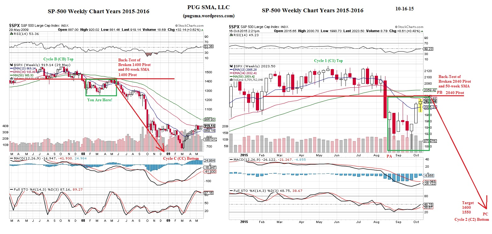 PUG SP-500 Weekly Chart Years 2007-08 vs 2015-16 Comparison 10-16-15