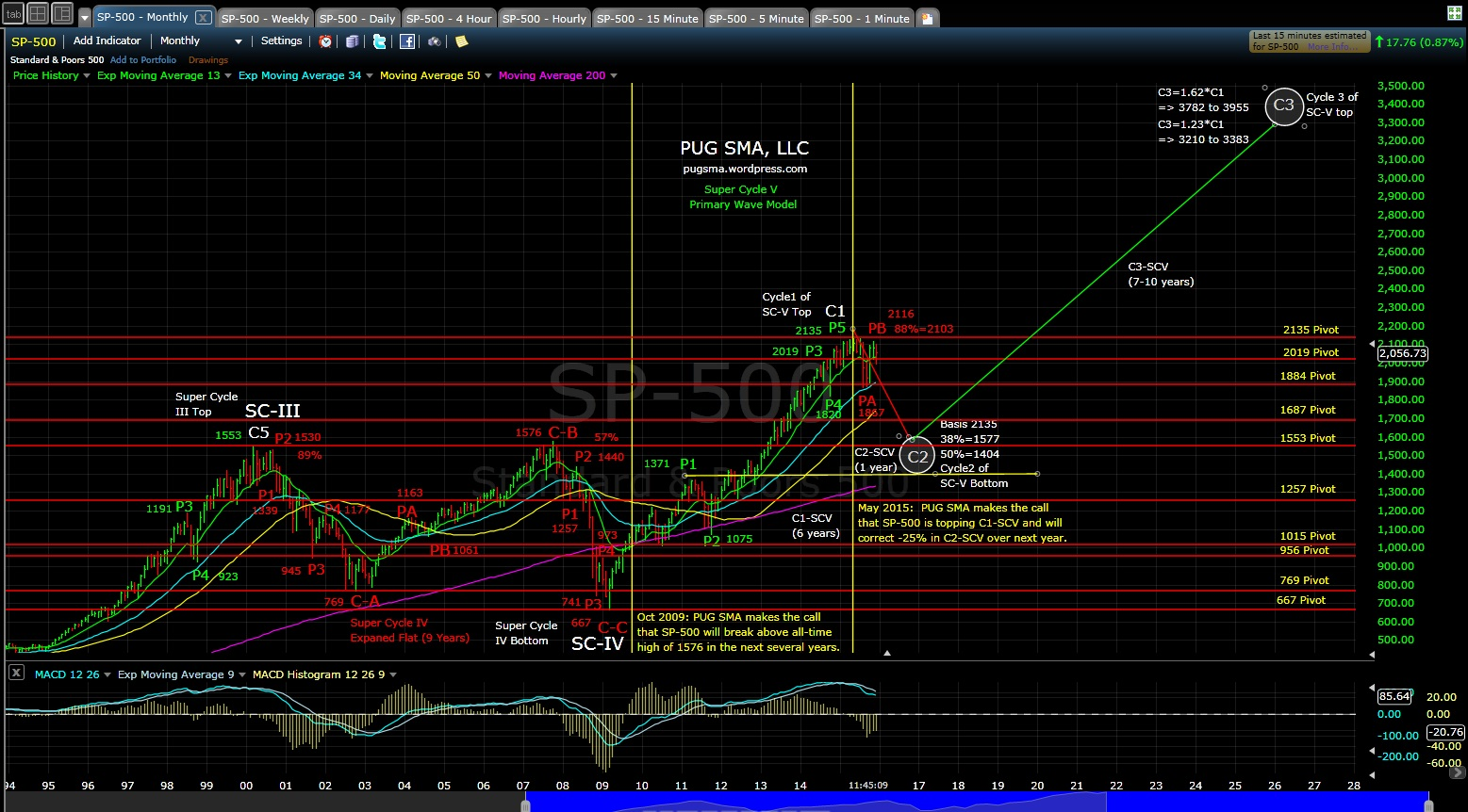 PUG SP-500 monthly MD 12-23-15