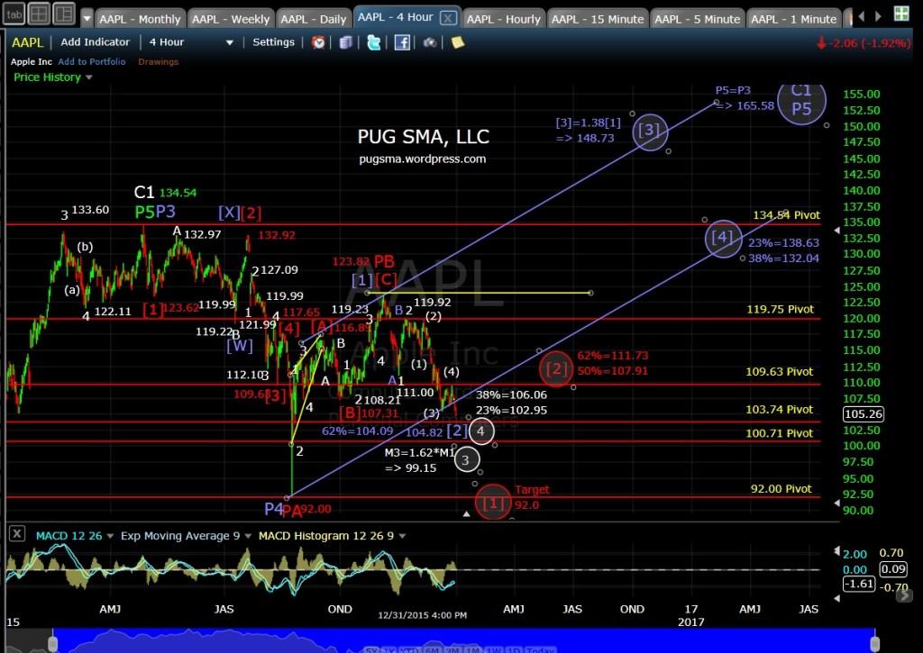 PUG AAPL 4-hr Chart 1-1-16