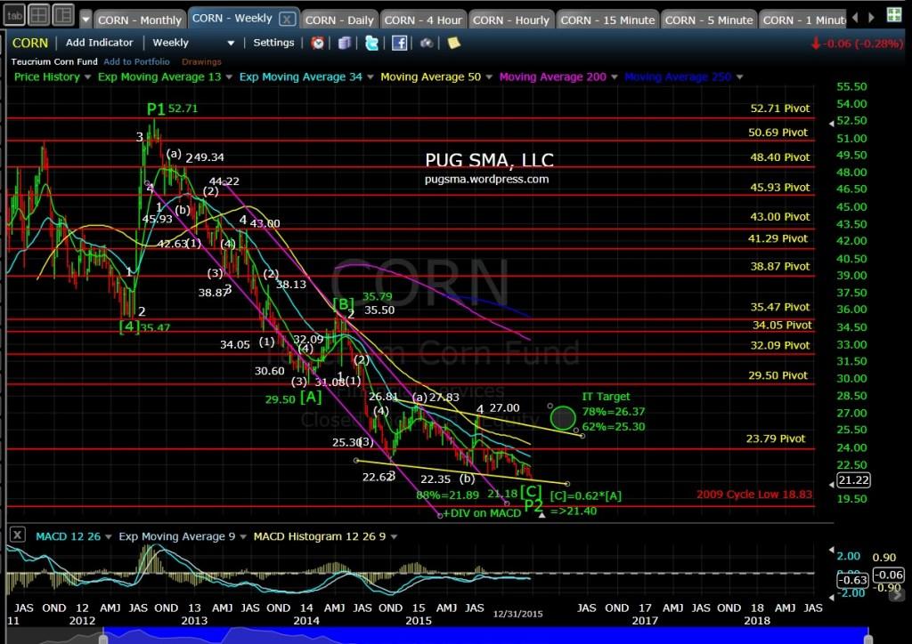 PUG CORN Weekly Chart 1-1-16