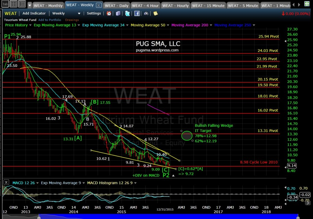 PUG WEAT Weekly Chart 1-1-16