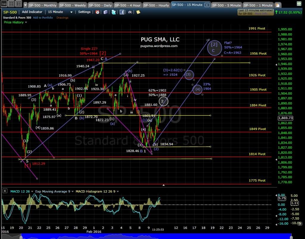 PUG SP-500 15-min Chart 2-10-16