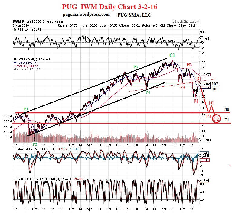 PUG IWM Daily Chart 3-2-16