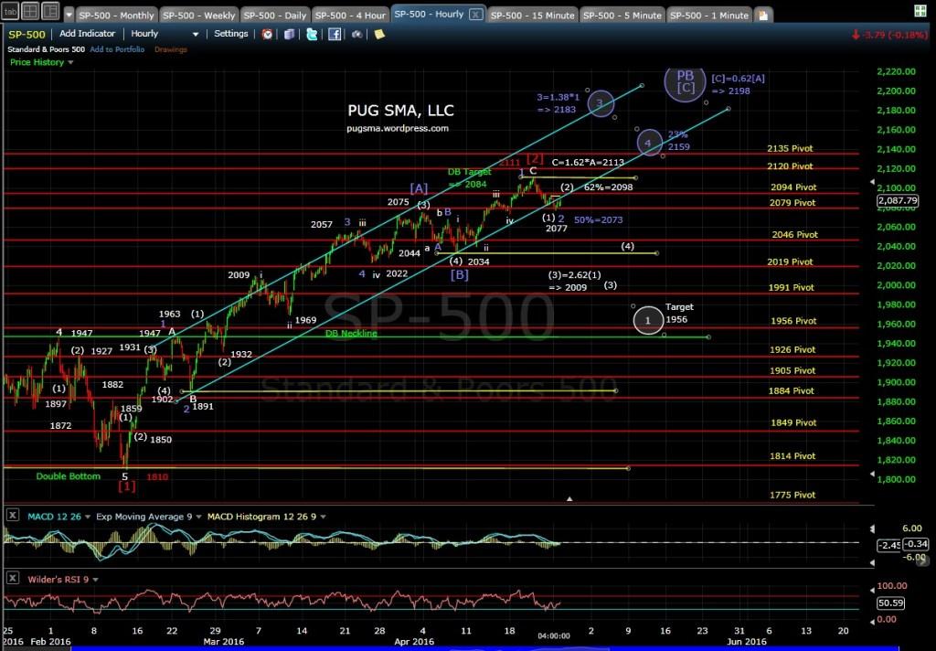 PUG SP-500 60-min EOD 4-25-16
