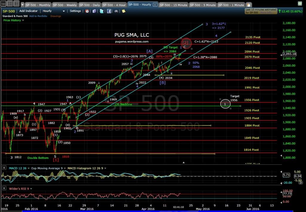 PUG SP-500 60min EOD 4-18-16