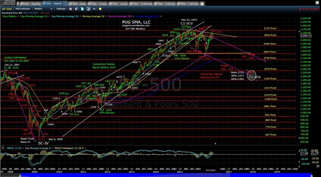 SP-500 weekly EOD 5-12-16